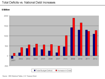 U_S__Total_Deficits_vs__National_Debt_Increases_2001-2010