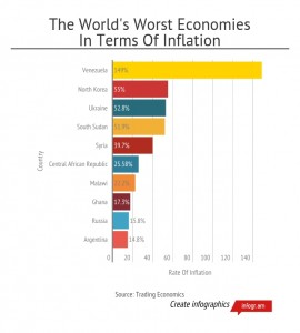The-Worlds-Worst-Economies