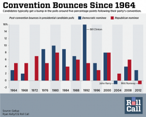 RNC-Convention-Bounces